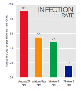 Source: Microsoft Intelligence Report, vol 15