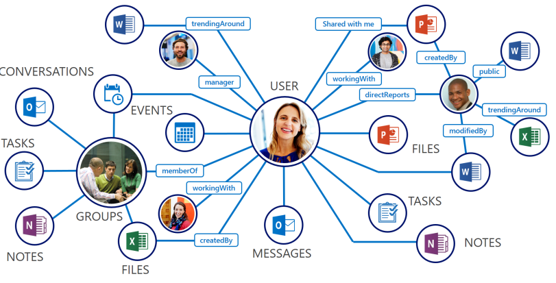 Office365collaborate